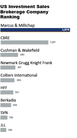US Investment Sales Brokerage Company Ranking