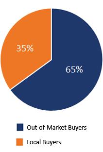 MM Advantage Pie Chart